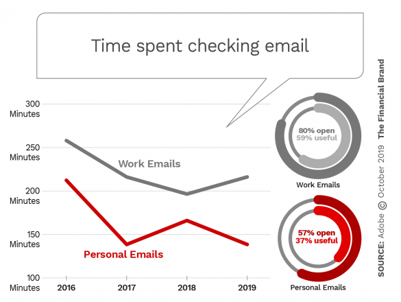 Time spent checking email keeps falling