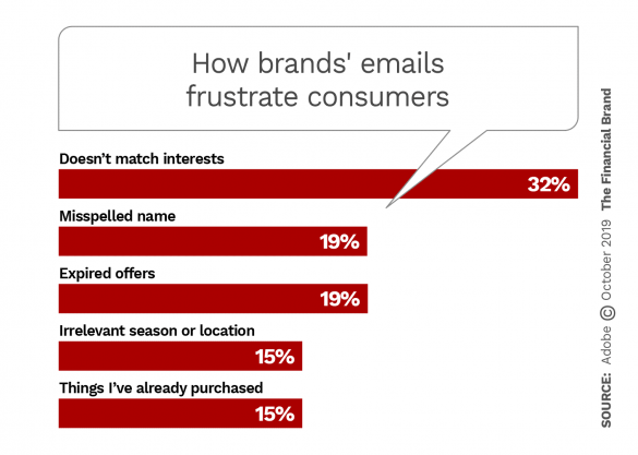 How brands emails frustrate consumers