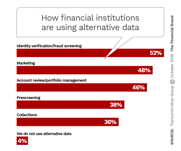 How financial institutions are using alternative data