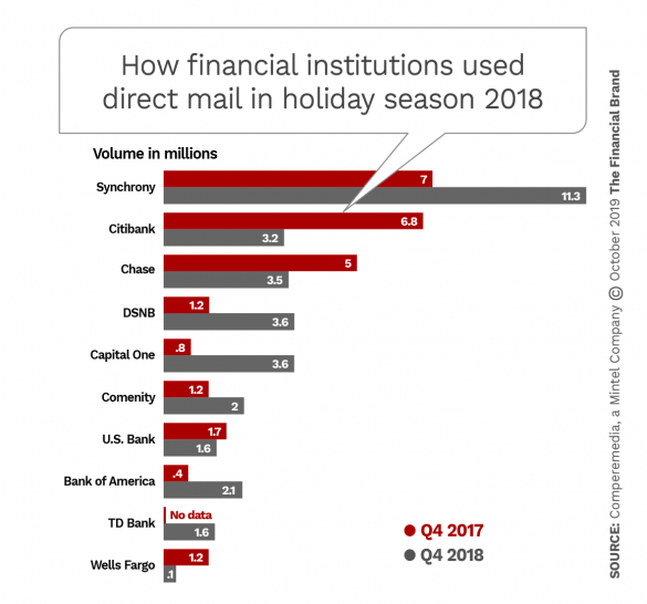 How financial institutions used direct mail in holiday season 2018