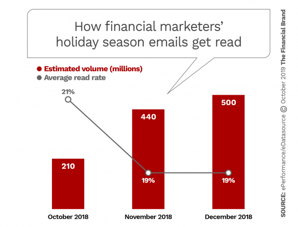 How financial marketers holiday season emails get read