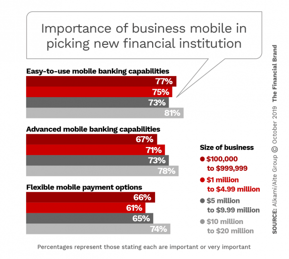Importance of business mobile in picking new financial institutions