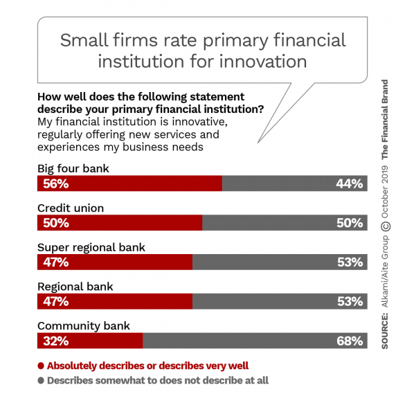 Small firms rate primary financial institution for innovation