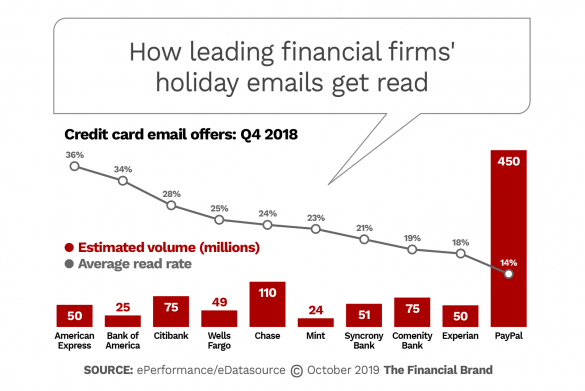 How leading financial firms holiday emails get read