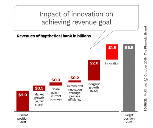 Impact of innovation on achieving revenue goal