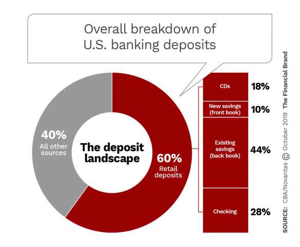 Overall breakdown of United States banking deposits