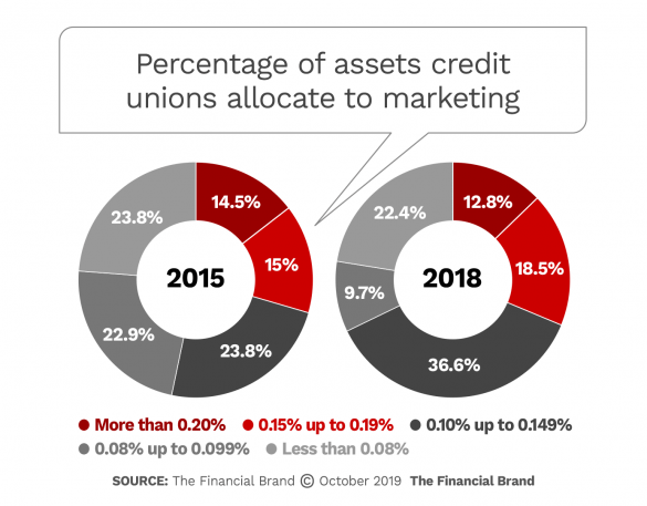 Percentage of assets credit unions allocate to marketing 2015 vs 2018