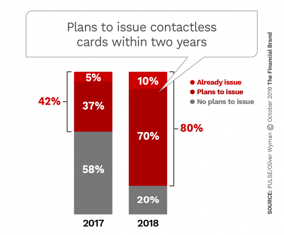 Plans to issue contactless cards within two years