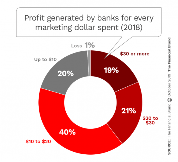 Profit generated by banks for every maketing dollar spent 2018