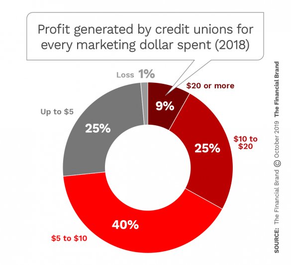 Progit generated by credit unions for every marketing dollar spent 2018