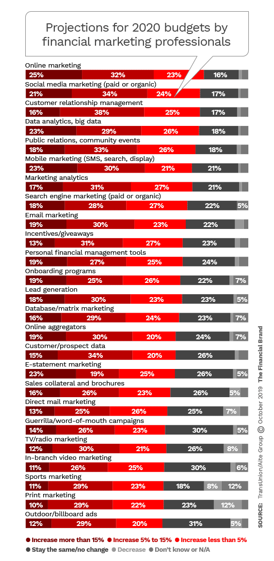 Projections for 2020 budgets by financial marketing professionals