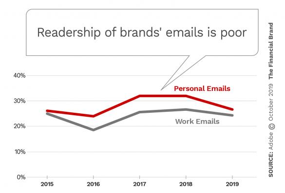 Readership of brands emails is poor