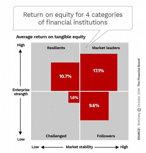 Return on equity for 4 catagories of financial institutions