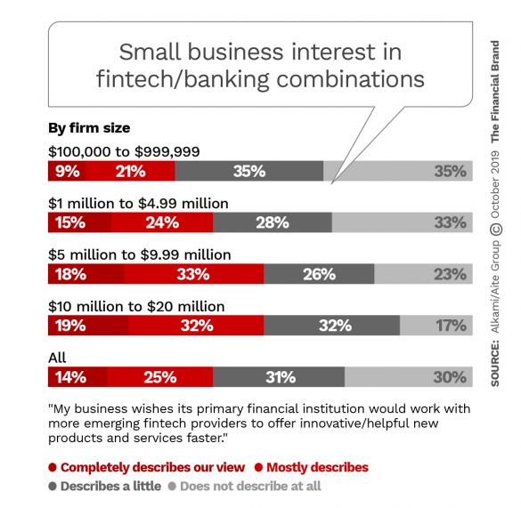 Small business interest in fintech banking combinations