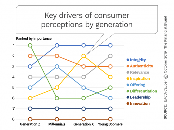 Trust and like drivers by generation