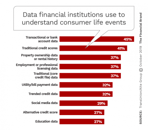 Types of data financial institutions use to understand consumer life events