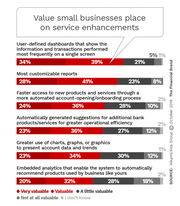 Value small businesses place on service enhancements
