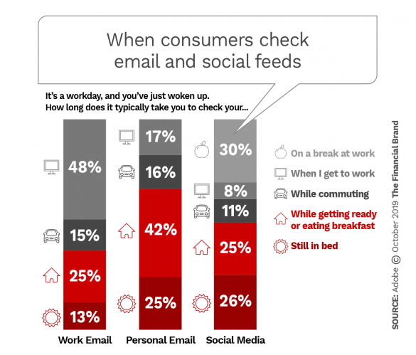 when consumers check personal and business email