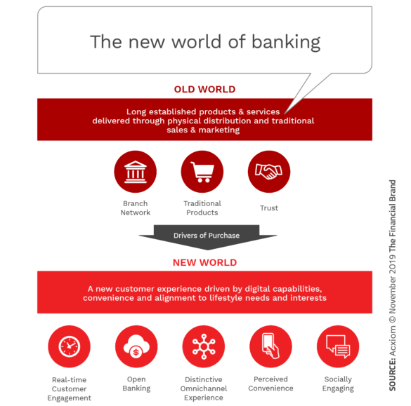 Best Online Banks 2020.Top 5 Digital Banking Transformation Trends Shaping 2020