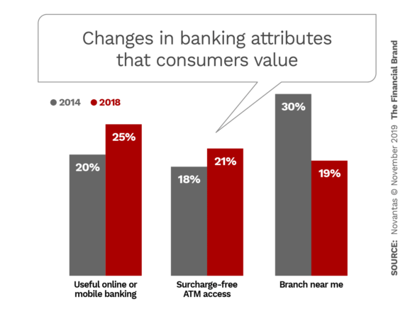 Changes in banking attributes that consumers value