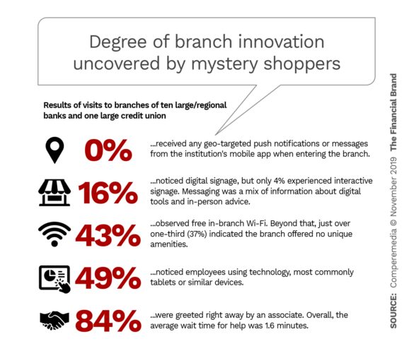 Degree of branch innovation uncovered by mystery shoppers