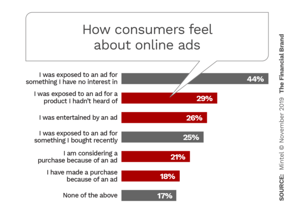 How consumers feel about online ads