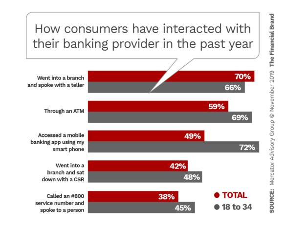 How consumers have interacted with their banking provider in the past year