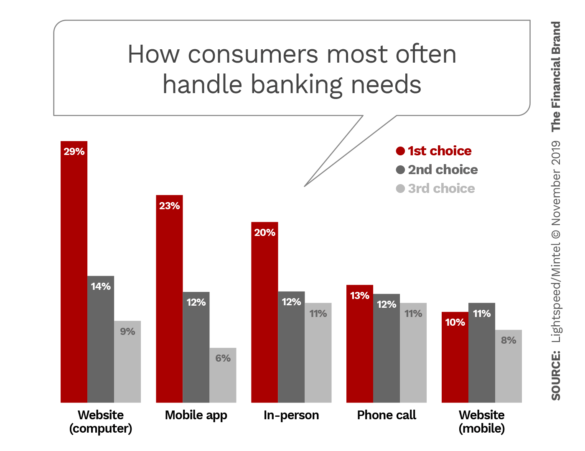 How consumers most often handle banking needs