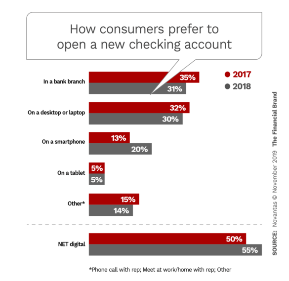How consumers prefer to open a new checking account