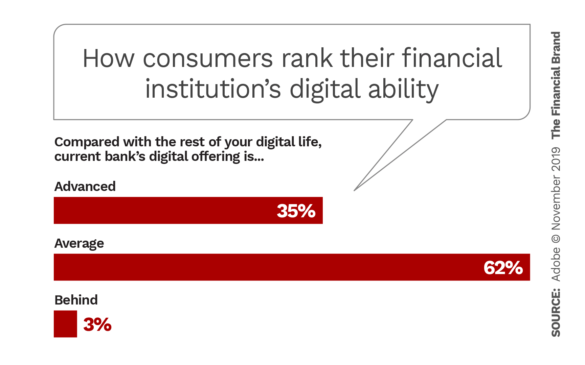 How consumers rank their financial institutions digital ability