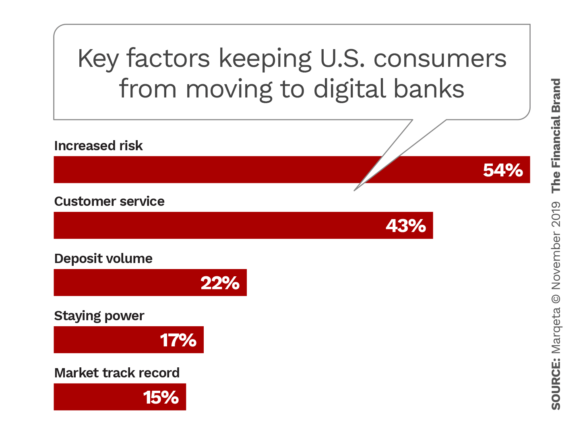 Key factors keeping US consumers from moving to digital banks