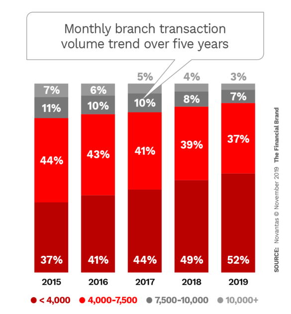 Montly branch transaction volume trend over five years