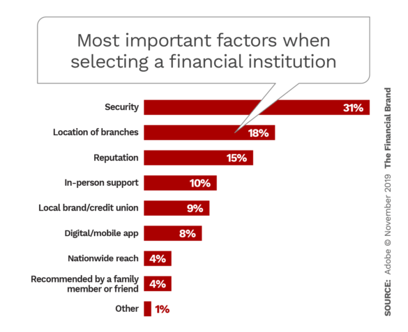 Most important factors when selecting a financial institution
