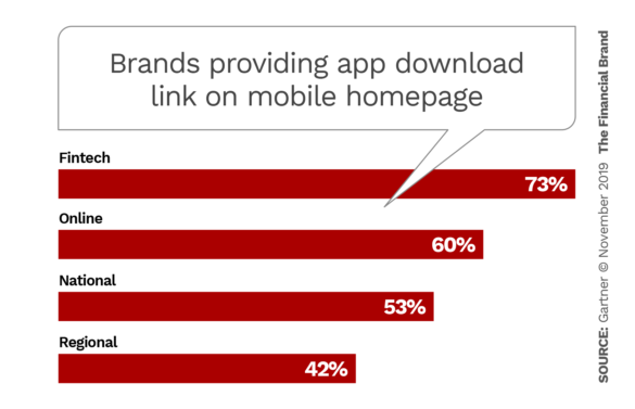 Proportion of brands providing app download link on mobile homepage