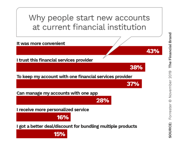 Why consumers often open new deposits with current financial institution