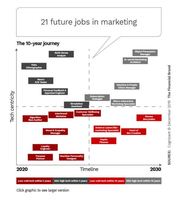 21 Future jobs in marketing