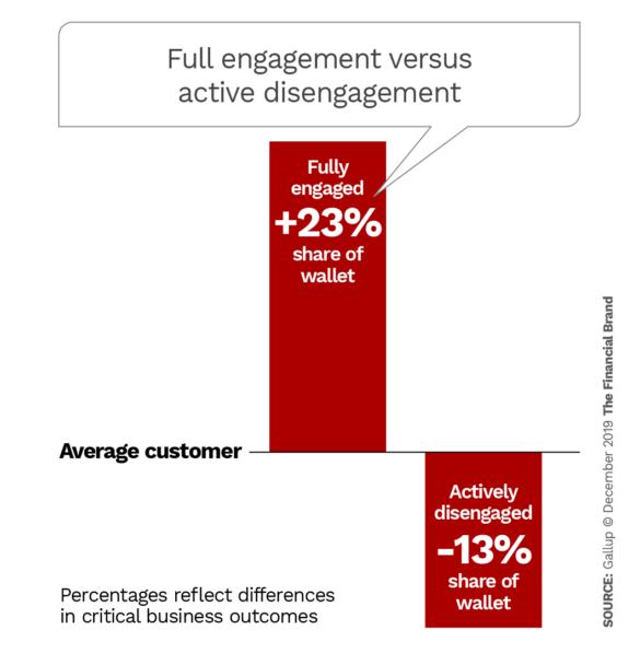 Full engagement versus active disengagement