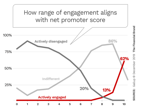 How range of engagement aligns with net promoter score