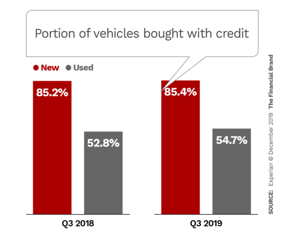 Portion of vehicles bought with credit