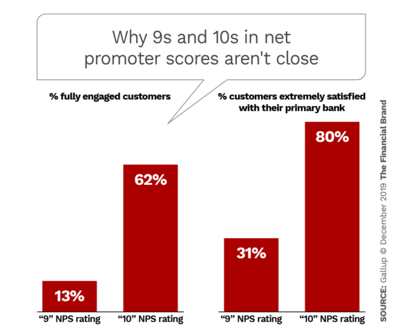 Why 9s and 10s in net promoter scores aren't close