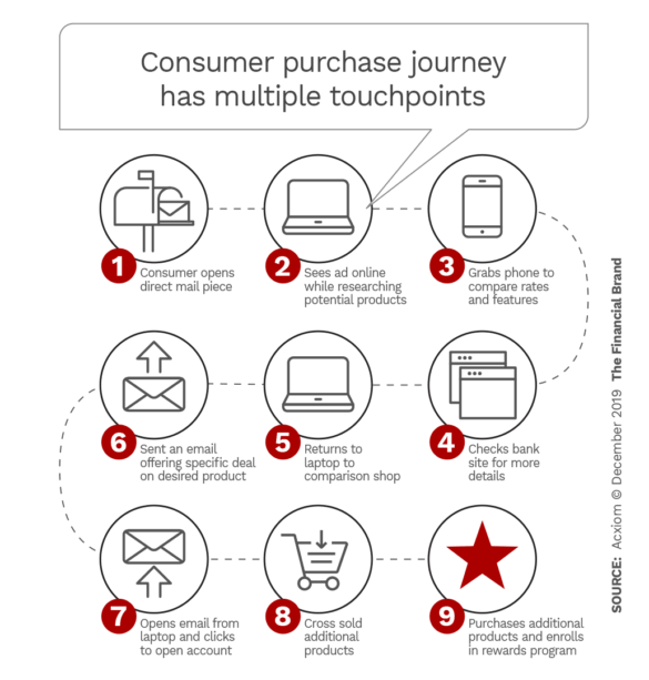 Consumer purchase journey has multiple touchpoints