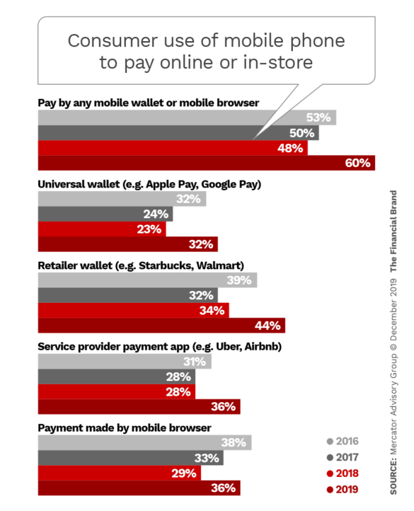 Consumer use of mobile phone to pay online or in store