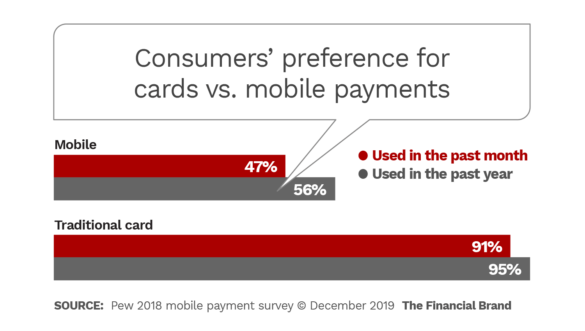 Consumers preference for cards vs mobile payments