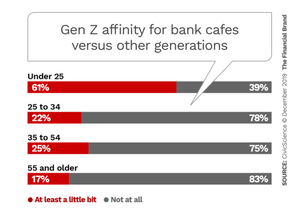 Gen Z affinity for bank cafes versus other generations