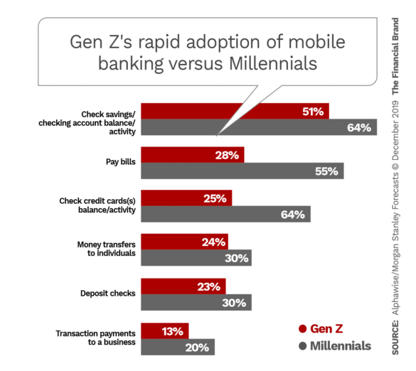 Gen Zs rapid adoption of mobile banking versus Millennials