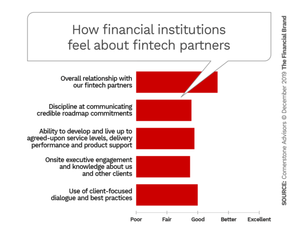 How financial institutions feel about fintech partnerships