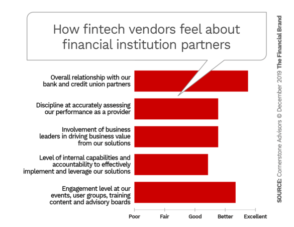 How fintech vendors feel about financial institution partners