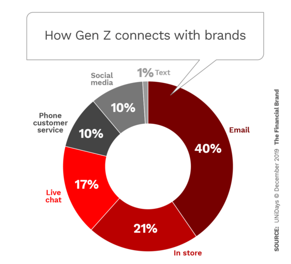 How Gen Z connects with brands