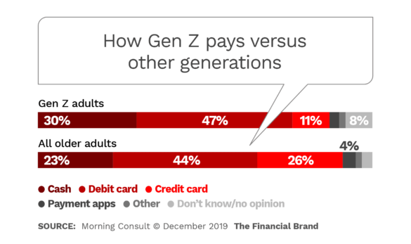 How Gen Z pays versus other generations
