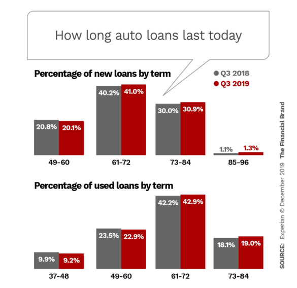 How long auto loans last today